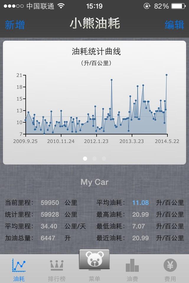 新君威油耗记录 2009~2014